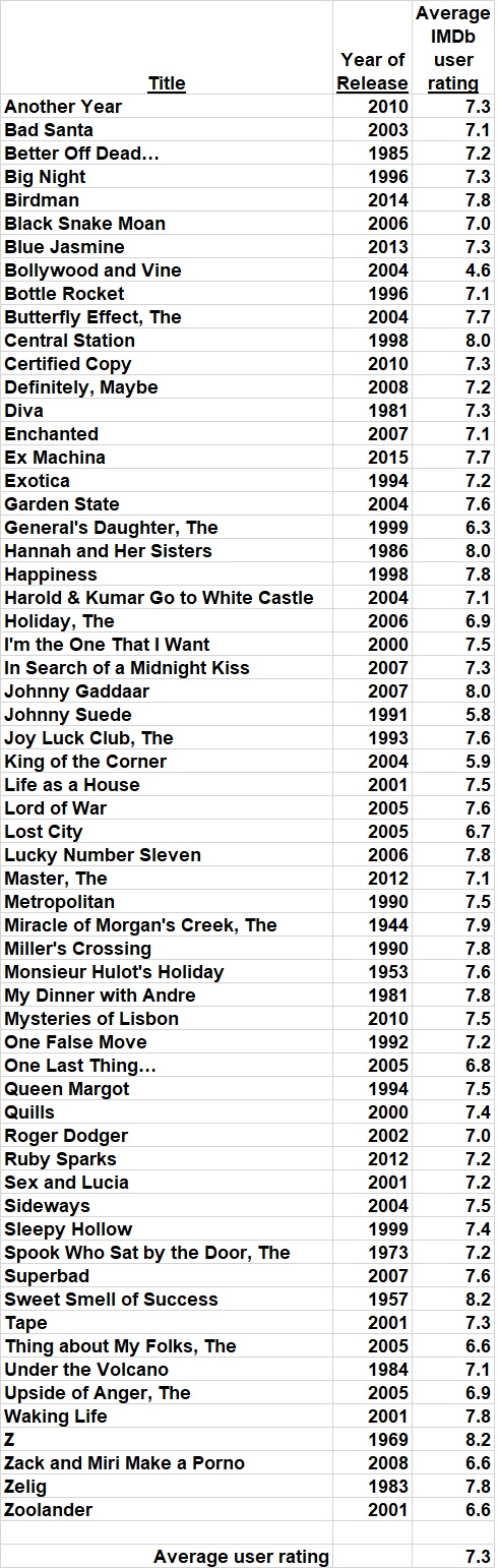 Unwatchable movies_list