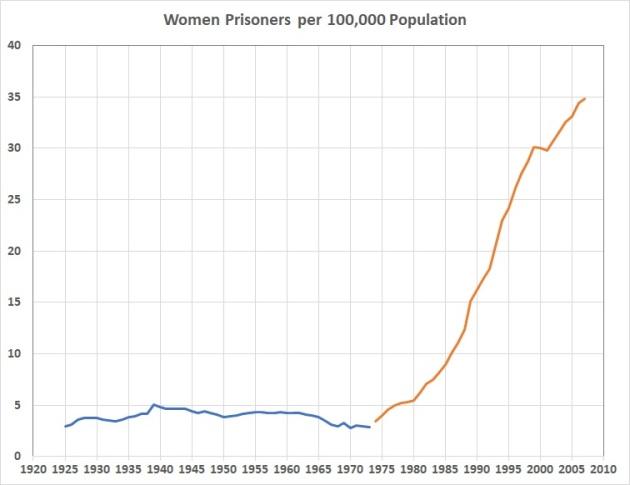 Women prisoners per 100000