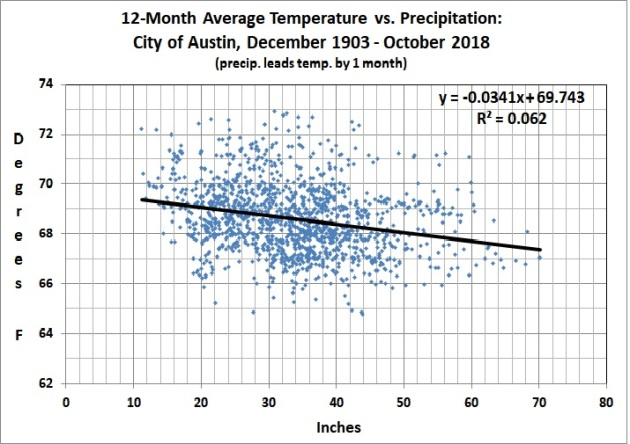 12-month avg temp vs. precip