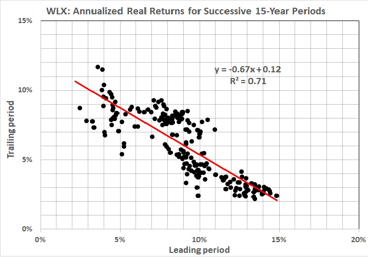 More Stock-Market Analysis | POLITICS & PROSPERITY